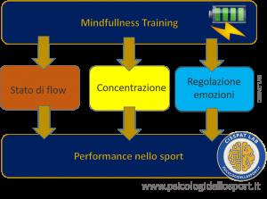 Mindfulness psicologidellosport.it