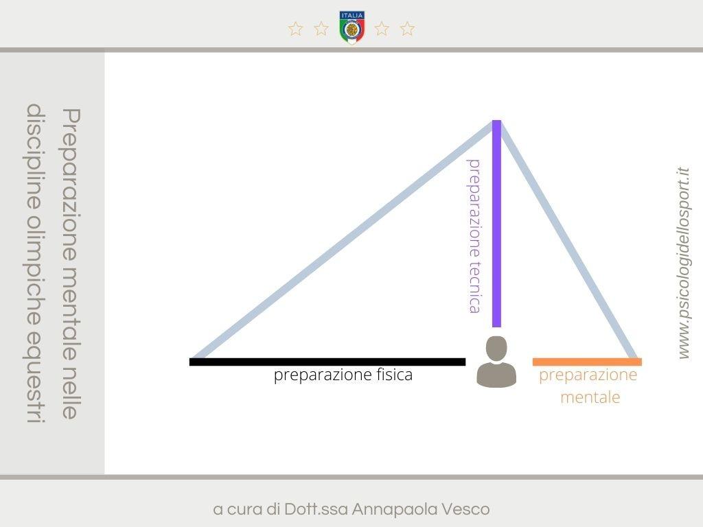 psy sport psycho preparazione mentale annapaola vesco www.psicologidellosport.it 2