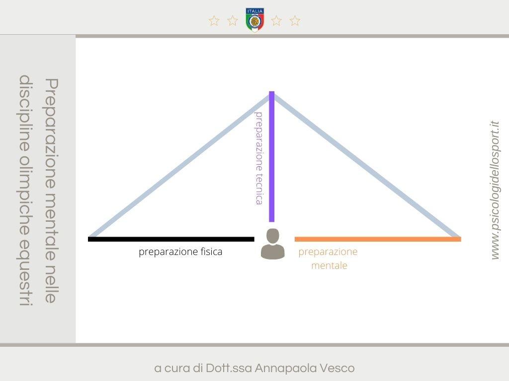 psy sport psycho preparazione mentale annapaola vesco www.psicologidellosport.it 3