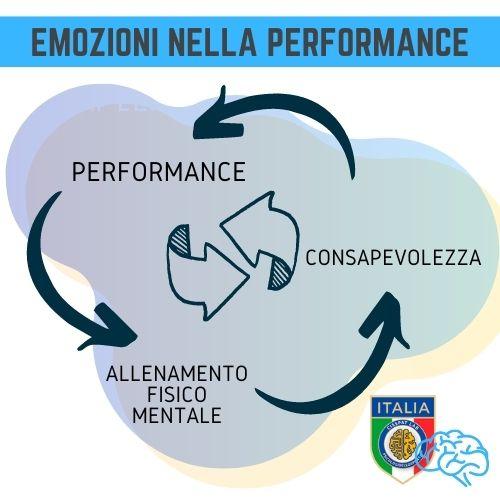 emozioni nella performance psicologi dello sport